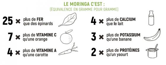 équivalence MOringa et aliments communs
